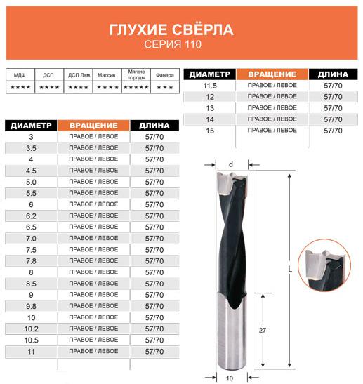 Твердосплавные глухие сверла HD Woodworking tools для сверлильно-присадочных станков (серия 110)