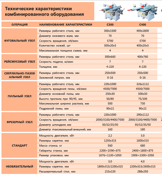 5-функциональные комбинированные станки