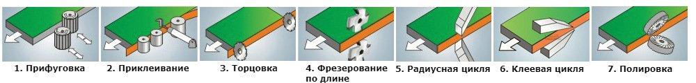 Режимы обработки кромочника WDX-323js