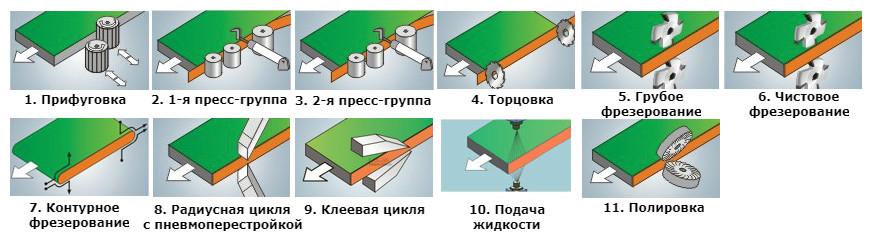 Режимы обработки кромочника WDX-468jsga