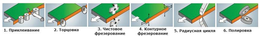 Режимы обработки поклеечного станка WDX-523